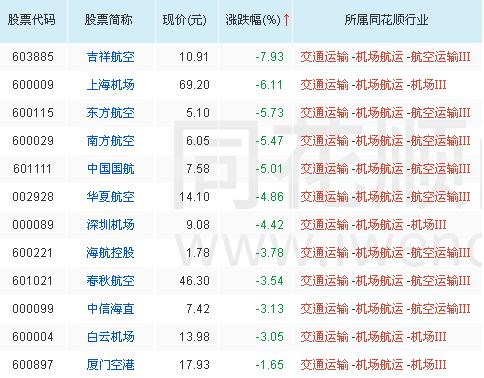 A股:机场航运板块走弱 上海机场跌近6% 可以抄底吗?