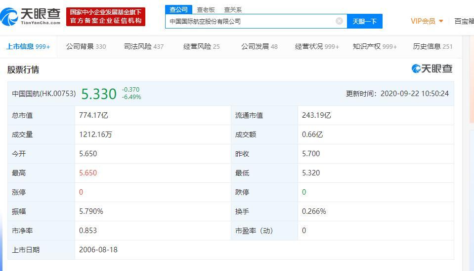 欧洲疫情再度蔓延引航空隐忧!中国国航跌超4% 公司称上半年亏损占净资产的10%