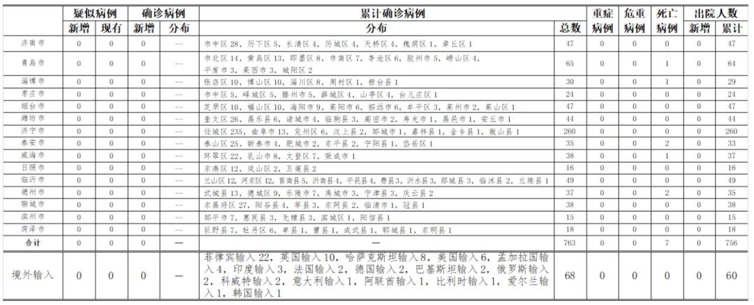 2020年9月21日0时至24时山东省新型冠状病毒肺炎疫情情况图片