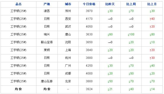 兰格工角槽日盘点(9.22)市场价格大幅下跌 低价资源成交上量