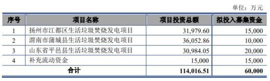 海通证券及保荐人收警示函 中国天楹可转债屡计算错误