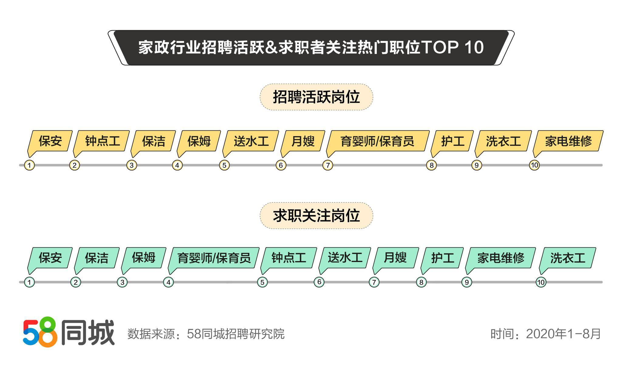 58同城发布家政行业就业数据:广东省求职需求量大 行业平均月薪7489元