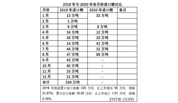 8月份我国进口糖高达68万吨 同比增21万吨 1-8月进口223万吨
