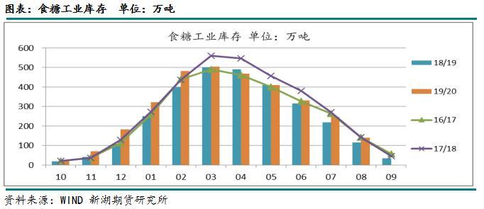 白糖:短期仍偏强势 进口仍是最大的风险