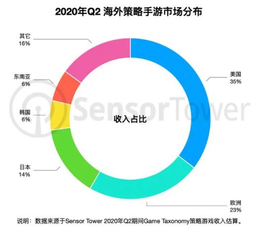 Q2海外策略手游总收入同比增26% 美国收入榜前10中国占7款