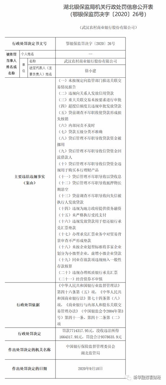 武汉农商行涉及21项违规罚没超900万元,去年净利润下滑30.20%