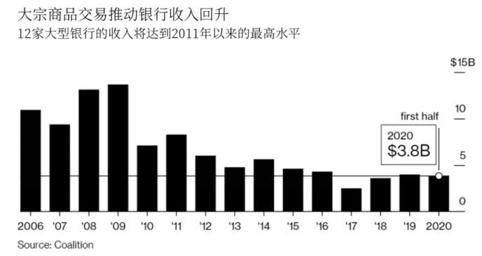 大宗商品交易火爆 华尔街大行收益创10年来新高