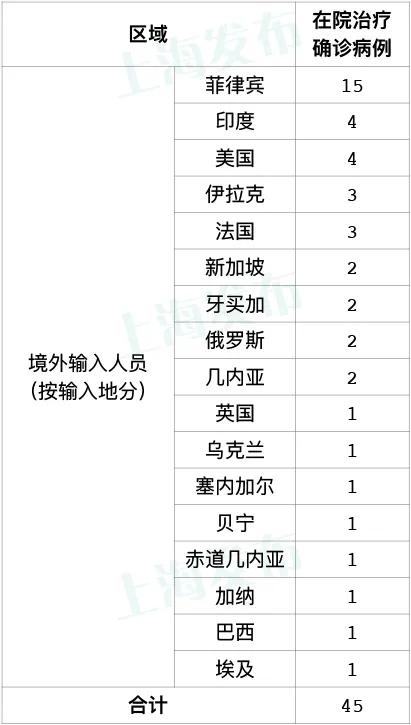 昨天上海无新增本地新冠肺炎确诊病例,无新增境外输入病例图片