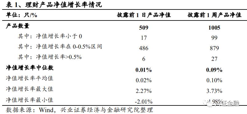 【兴证金融 傅慧芳】银行理财产品周报2020.09.14-2020.09.20