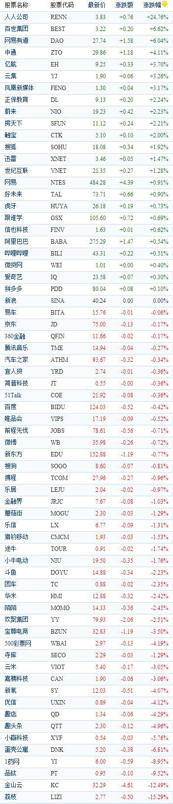 中国概念股周二收盘涨跌互现 荔枝大跌近16%