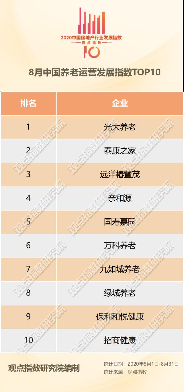 8月中国养老运营TOP10报告·观点月度指数