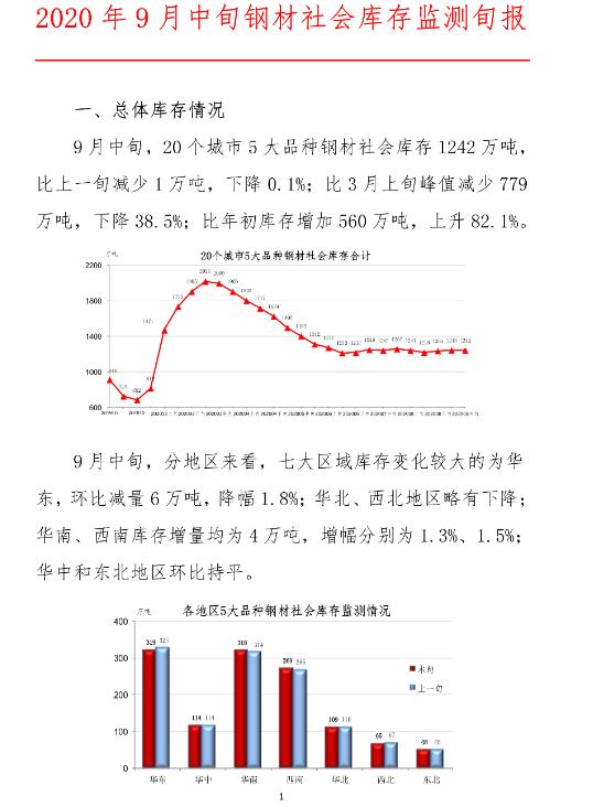 中钢协:2020年9月中旬钢材社会库存监测旬报