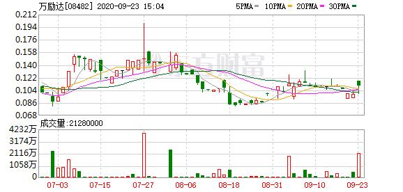万励达(08482-HK)涨14.29%