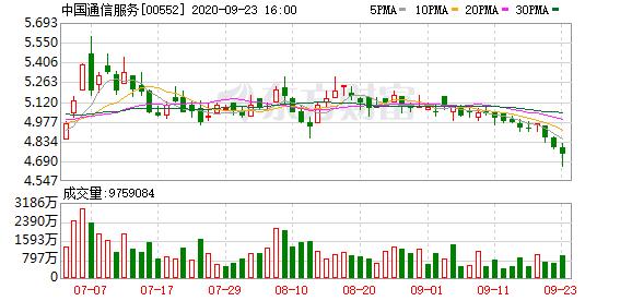 中国通信服务(00552-HK)获花旗集团增持66.2万股