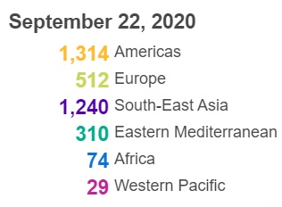 △全球各地区新冠肺炎死亡病例数(图片来源:世卫组织)