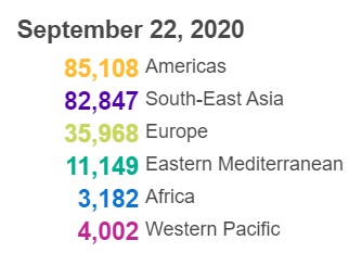 △全球各地区新冠肺炎确诊病例数(图片来源:世卫组织)