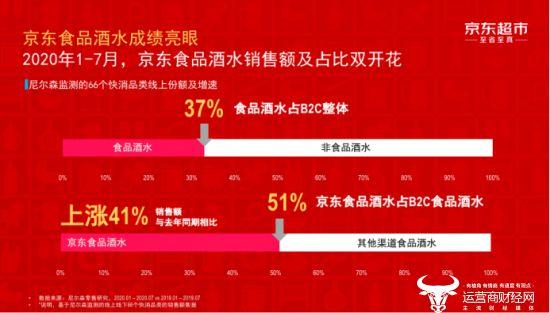 食品酒水占B2C市场份额50%以上 京东超市稳居行业第一