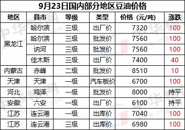 9月23日国内部分地区豆油价格汇总