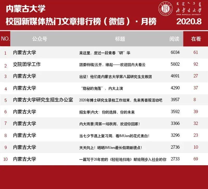 权威发布 | 内蒙古大学微信公众号影响力8月榜单图片