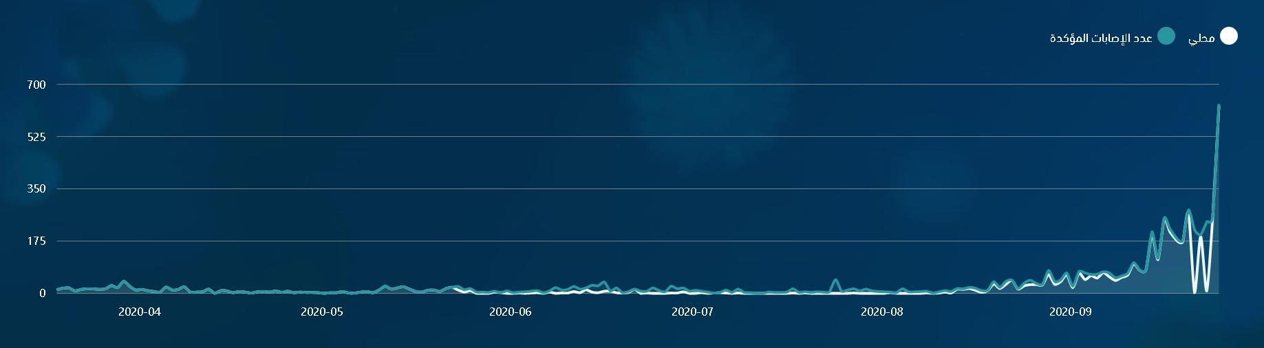 △约旦每日新增病例实时曲线图