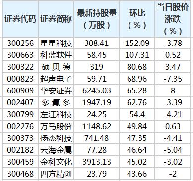 20股获陆股通增仓超30% 星星科技环比增幅最大