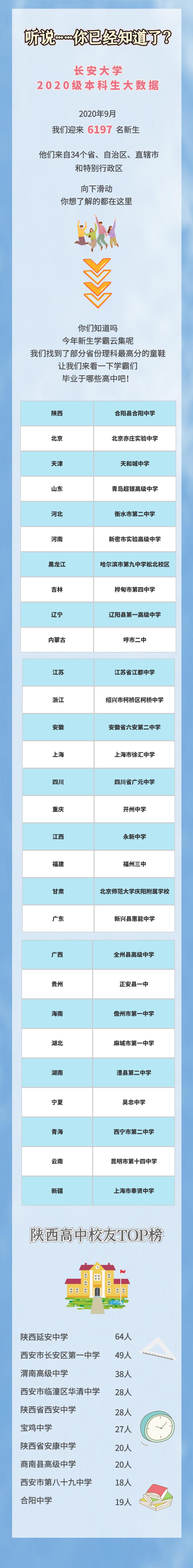 男女比例2.76:1,最小14岁 |长安大学2020级本科生数据大揭秘!图片