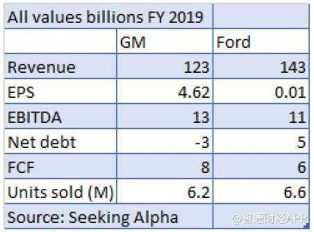 通用汽车(GM.US) VS 福特汽车(F.US):争了一百多年,谁才是赢家?