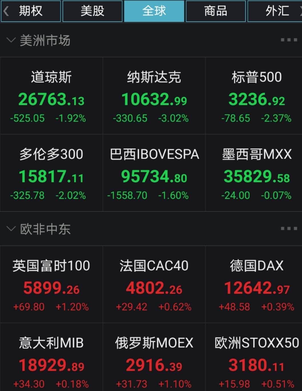 美股崩了:A股科技股黄金坑?能想象30倍市盈率以下买龙头股机会吗