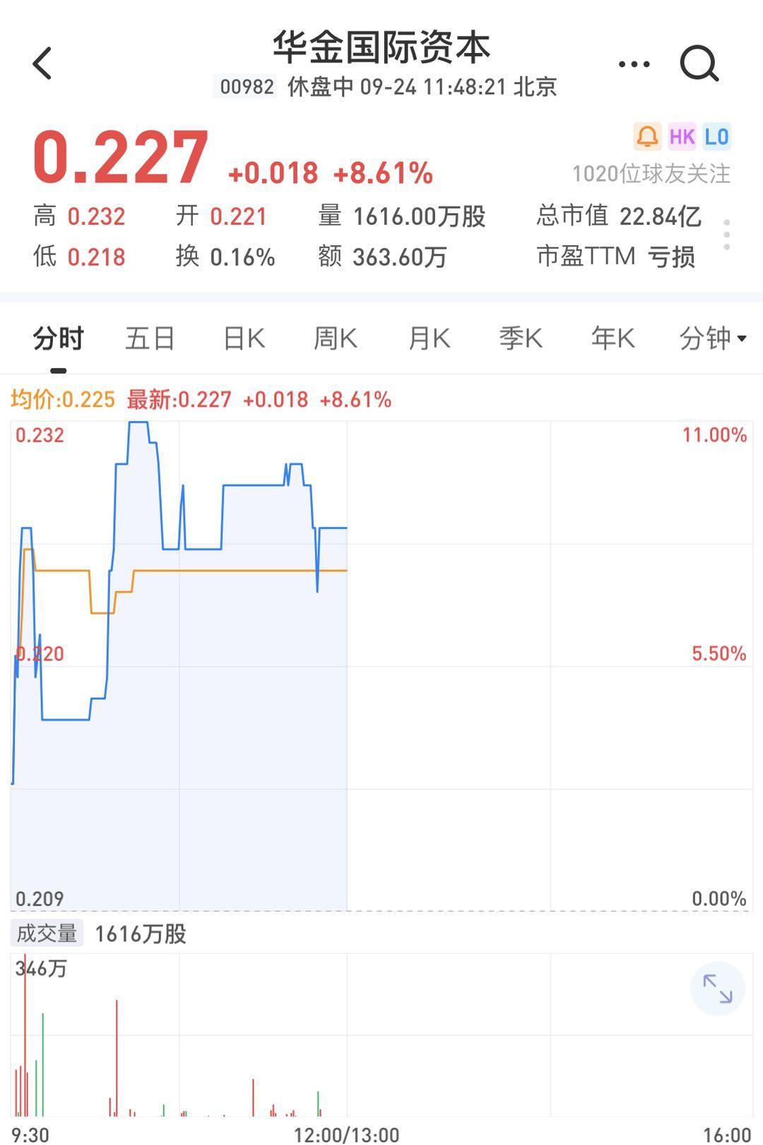 华金国际资本午盘涨超8.6% 拟1.23亿港元抛售金融业务