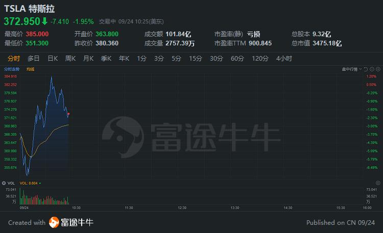 """美股上演""""V""""型走势,纳指转涨,特斯拉跌超7%后大幅反弹"""