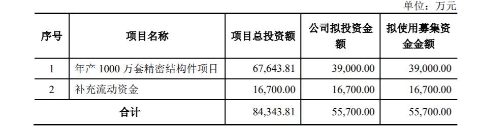 发行可转债后再有大动作 春秋电子拟定增募资不超5.57亿扩产