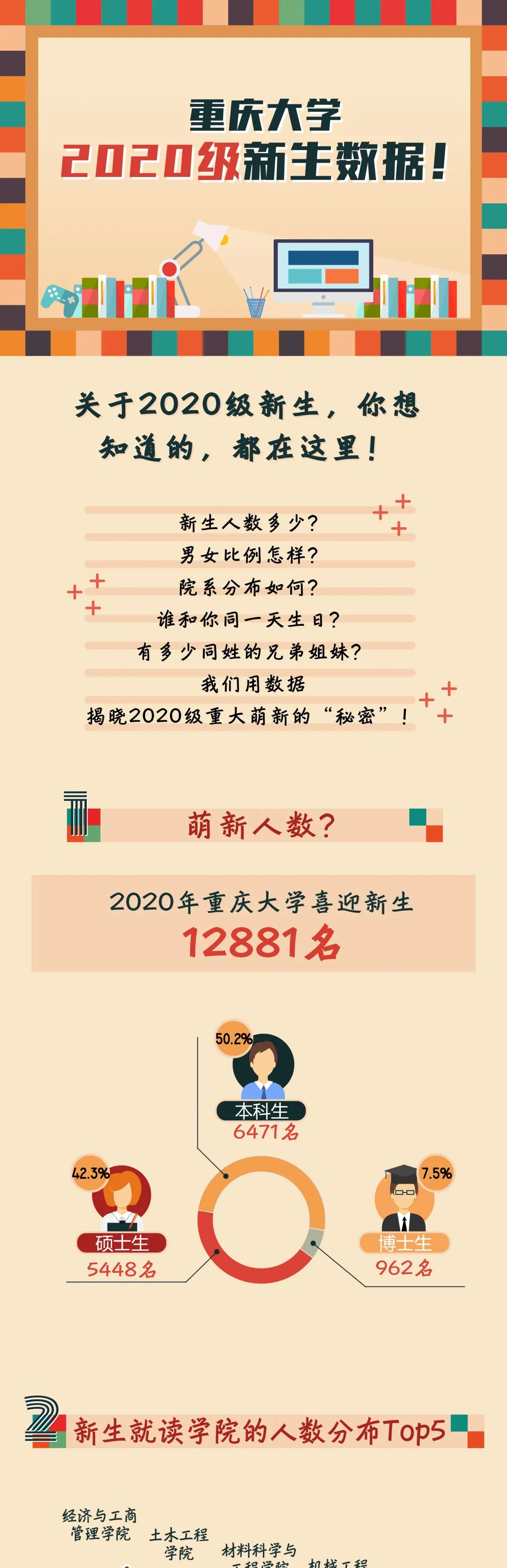 重庆大学2020级新生数据大揭秘!图片