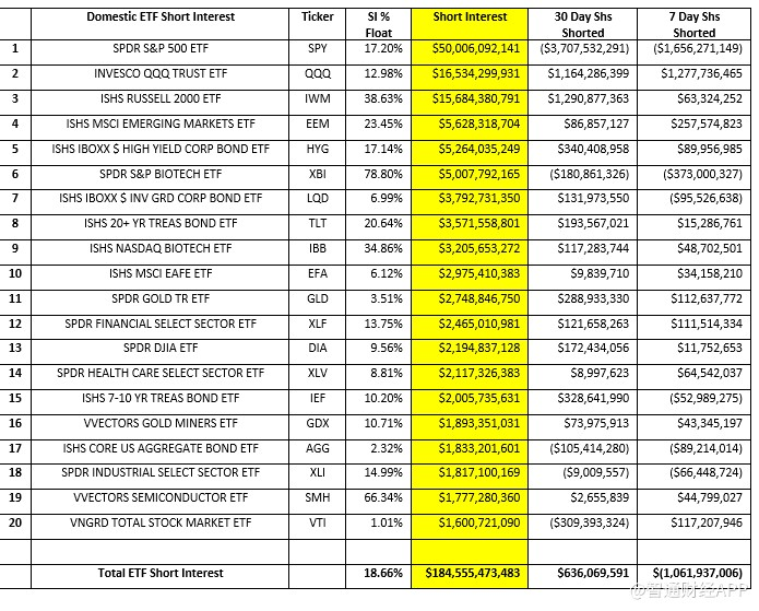 美国ETF空头热衷做空科技股和小盘股,却开始回补蓝筹股