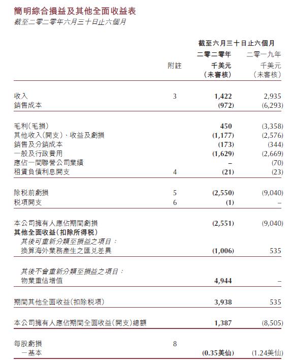 创信国际上半年收入同比减少51.6%,除税前亏损为255万美元