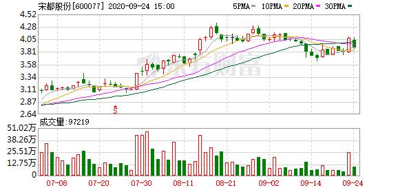 宋都股份:宋都集团为宋都控股1.14亿元融资提供担保