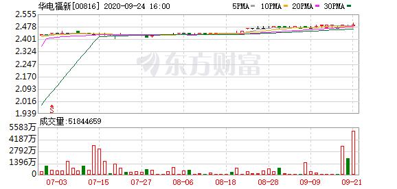 华电福新(00816-HK)被摩根大通减持2114.1989万股