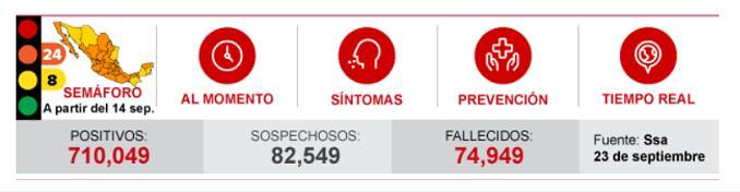 墨西哥新增4786例新冠肺炎确诊病例 累计超71万例