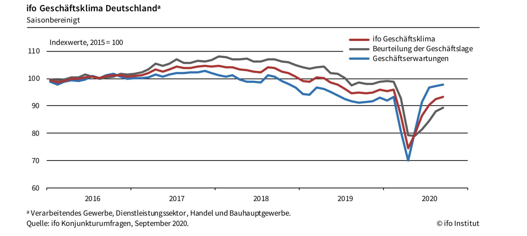 德国9月商业景气指数环比上升 三行业指标上涨明显