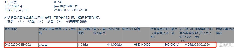 信利国际(00732.HK)获执行董事宋贝贝增持44.4万股