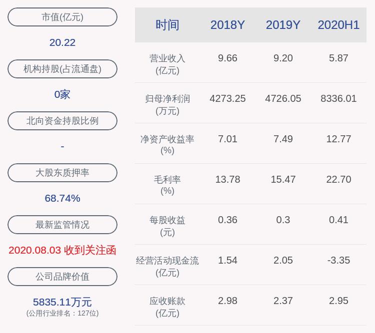 华通热力:实际控制人赵一波质押续期275万股