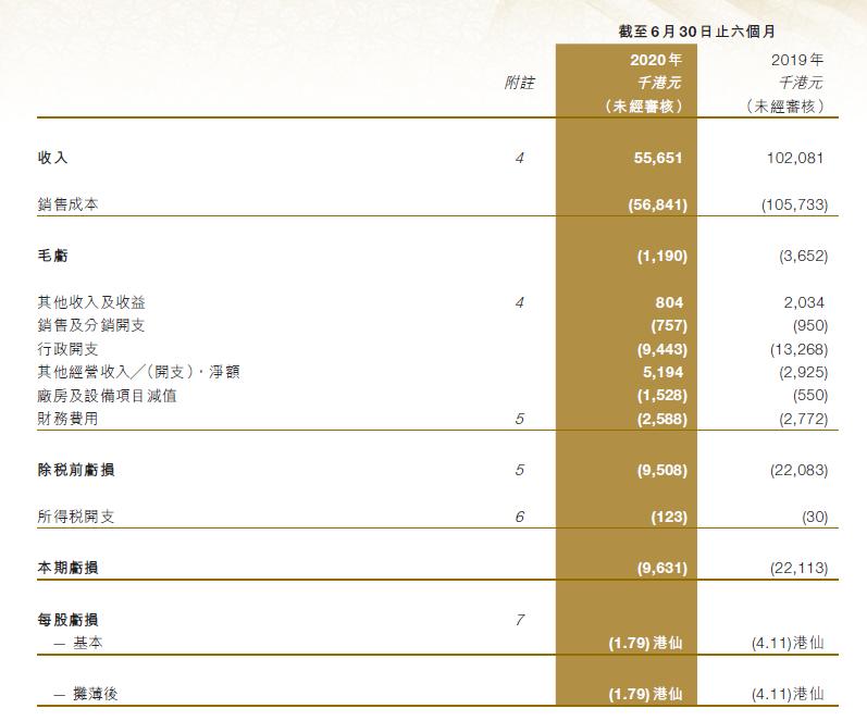 粤海制革上半年营业额同比大跌45.5%,亏损为963.1万港元
