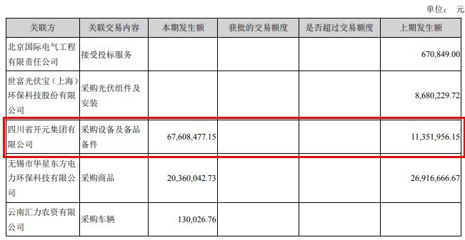 东方铁塔违规收监管函 连续3年关联交易临时信披缺失