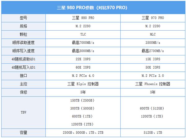 三星980 PRO 1TB M.2 SSD评测:消费级最快NVMe SSD诞生