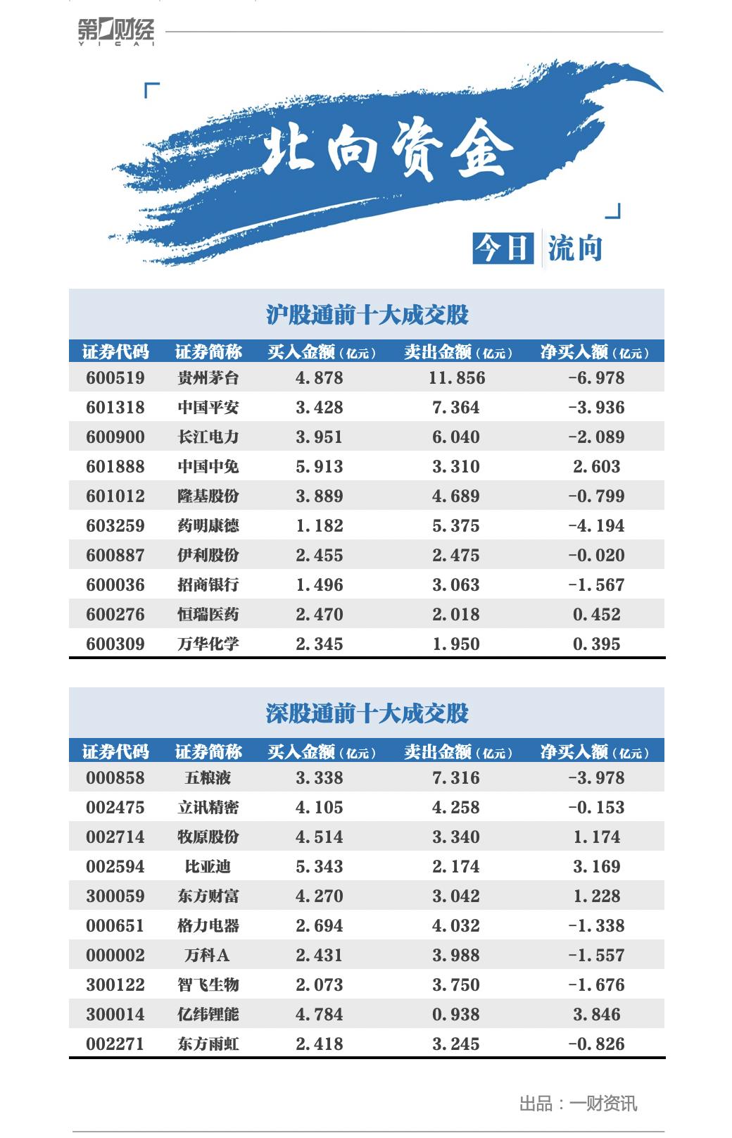 北向资金连续五日净流出,贵州茅台遭净卖出近7亿元