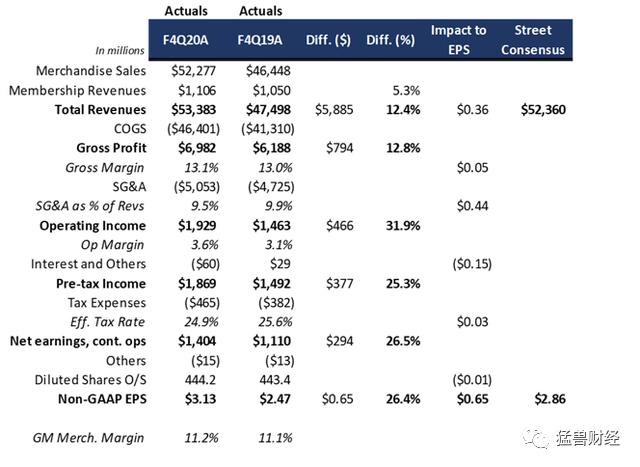 好市多财报发布后收益强劲,为何股价却不涨反跌?