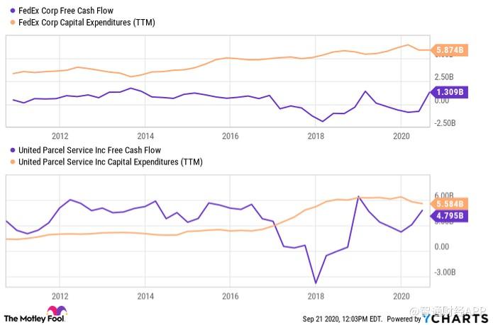 联邦快递(FDX.US)和联合包裹(UPS.US)股价半年涨超100% 现在上车还来得及吗?
