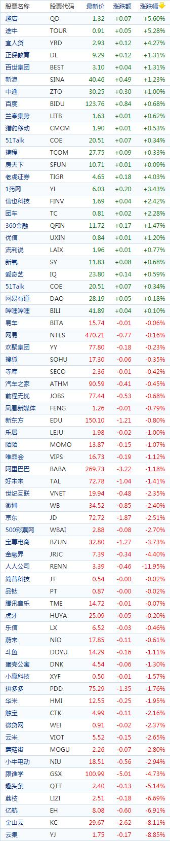 中国概念股周四收盘涨跌互现 人人网大跌近12%