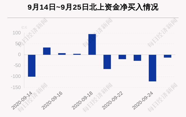 最新出炉!9月25日沪深股通净流出12.91亿,这只龙头被逆势买入3.846亿