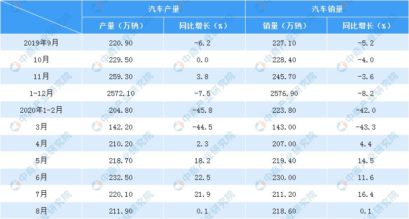 2019年中国汽车工业整车企业20强榜单:上汽、一汽、东风前三