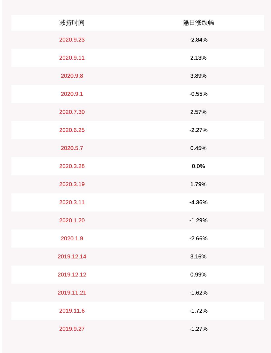 瑞特股份:高管王东减持计划完成,减持股份12.62万股